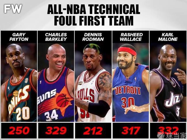 媒体投票选出NBA脾气最差的五个人