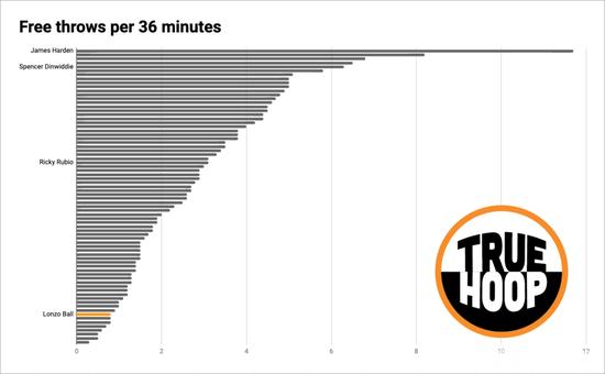 鹈鹕队11连败创纪录,也是奔着状元去了